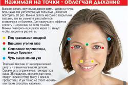 Места воздействия для достижения положительного эффекта при лечении насморка